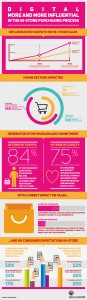 MAPIC-the-digital-shopper