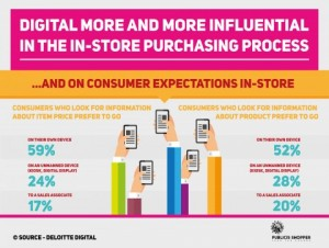 Digital Influence: consumer expectations in store