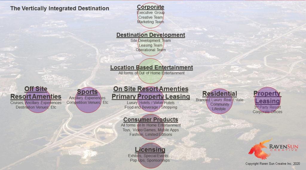 Vertically integrated resort destination - Louis Alfieri
